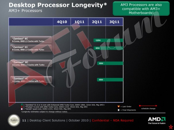 Zambezi, nuevo protagonista del roadmap de AMD