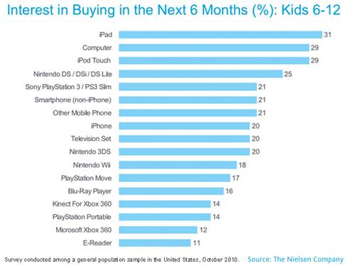 Los niños no quieren consolas ni PCs, quieren iPads
