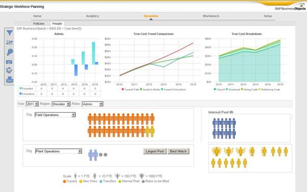 SAP HANA, el primer dispositivo analítico de alto rendimiento