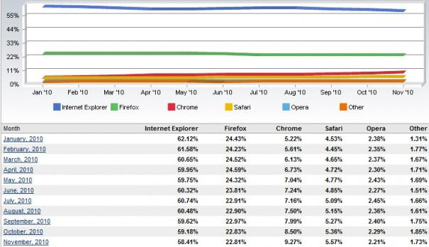 Guerra de navegadores web: Internet Explorer baja y Chrome sube