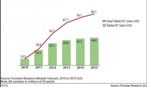 Un tercio de consumidores online estadounidenses tendrán un Tablet en 2015