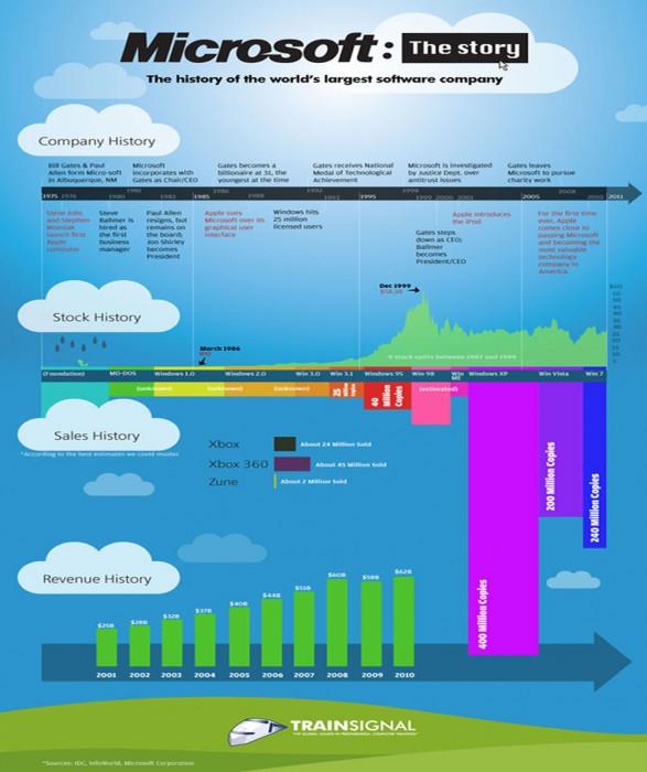 La historia de Microsoft en una infografía