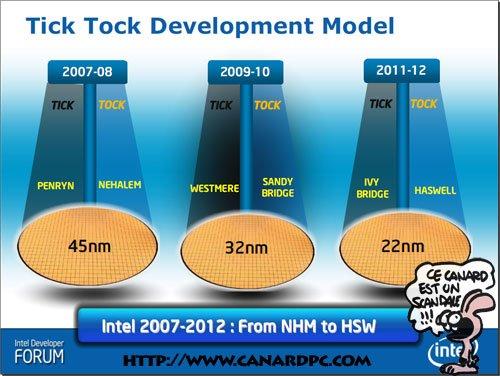 Intel invierte 2.000 millones de dólares para el salto a los 22 nm