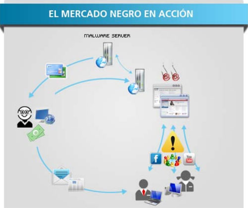 Mercado negro de Internet