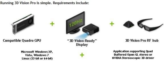 NVIDIA 3D Vision Pro