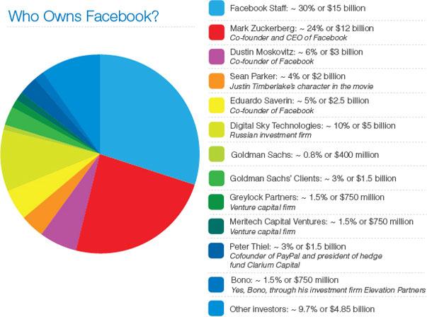 ¿Quién es el verdadero dueño de Facebook?