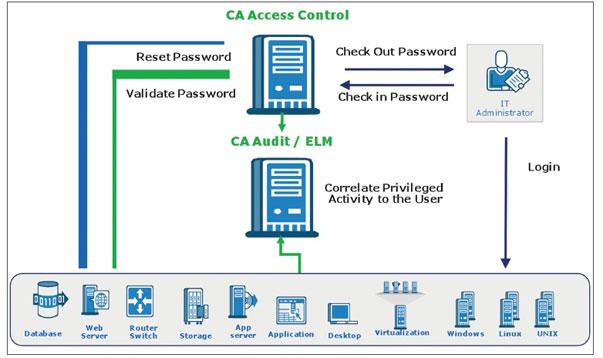 Nuevas funcionalidades en CA Access Control para proteger de amenazas internas