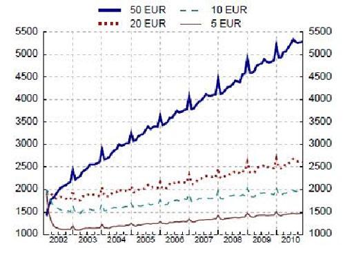 Circulación de billetes