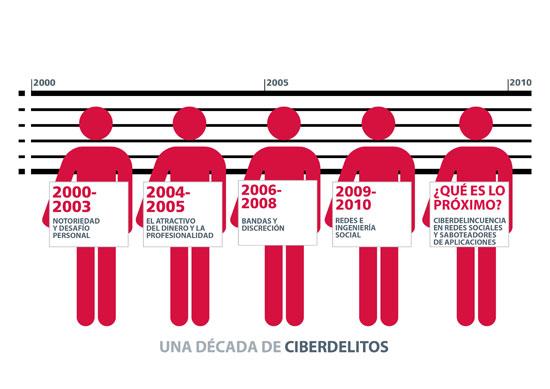Década del Cibercrimen Español