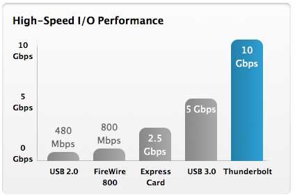 Thunderbolt en MacBook Pro 13 pulgadas