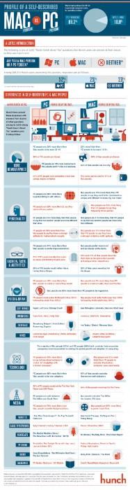Infografía Mac vs PC