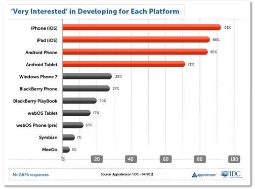 Blackberry y Windows Phone son incapaces de atraer desarrolladores