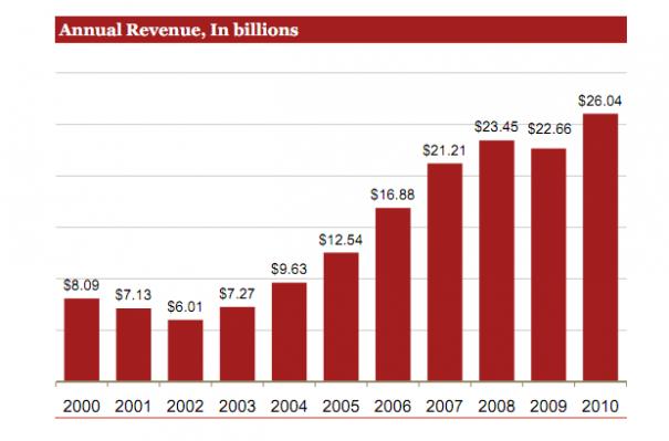 La publicidad en Internet bate récords en Estados Unidos