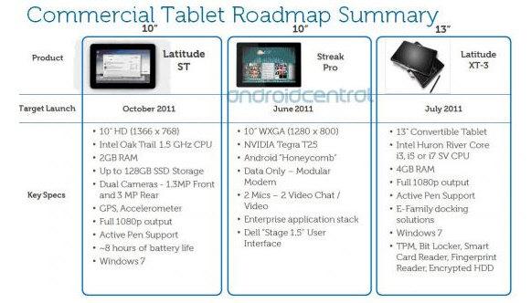 Dell Streak Pro, Tablet para empresas