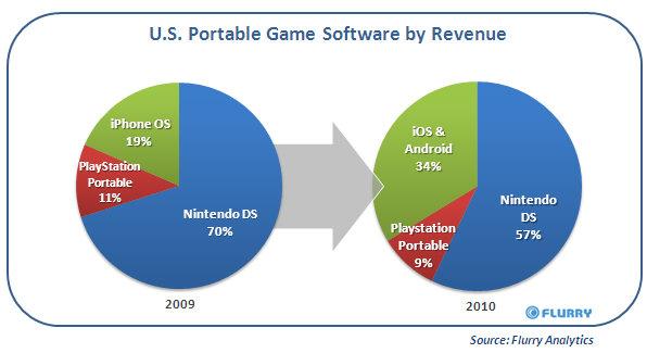 iOS y Android controlan el 34% del videojuego portátil en EE.UU.