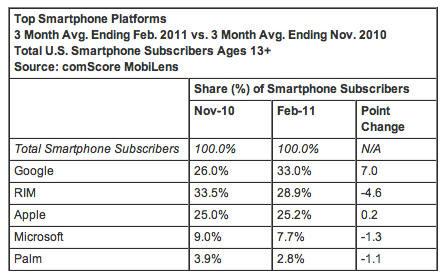 Un tercio de los smartphones estadounidenses son Android 33