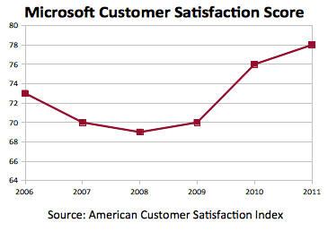 Microsoft avanza en satisfacción al cliente