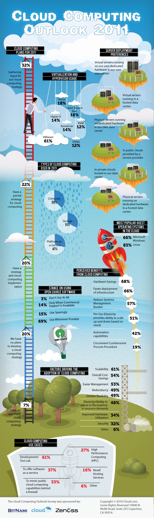 Cloud_Computing_trends_2011