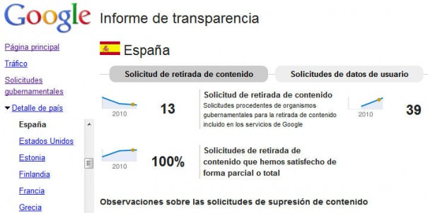 Google actualiza y mejora su informe de transparencia