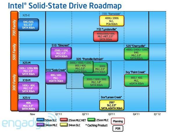 IntelSSD 2 Intel 720, SSD profesional de alto rendimiento bajo PCIe