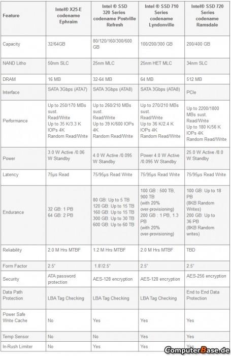 IntelSSD 3 455x700 Intel 720, SSD profesional de alto rendimiento bajo PCIe