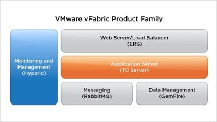 VMware presenta vFabric 5