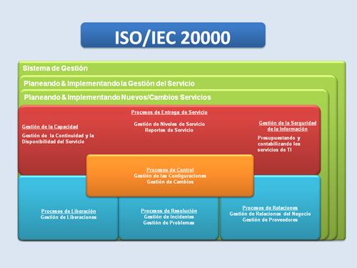 Informe mundial sobre la evolución de la norma ISO 20000