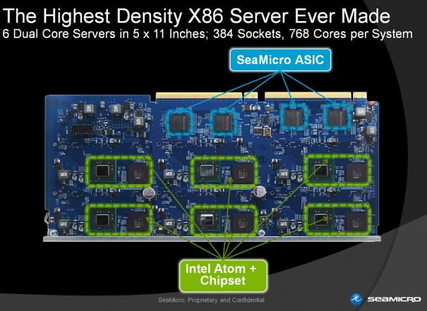 SeaMicro lanza servidor con 768 núcleos Atom: SM10000-64HD 33