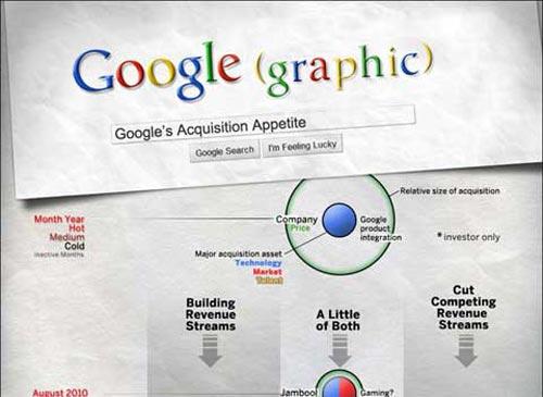 Las 10 adquisiciones más caras de Google