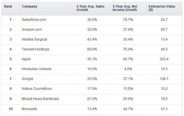 Ni Apple ni Google, Salesforce es la más innovadora