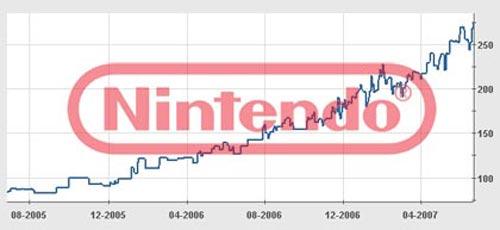 Suben las acciones de Nintendo en Bolsa