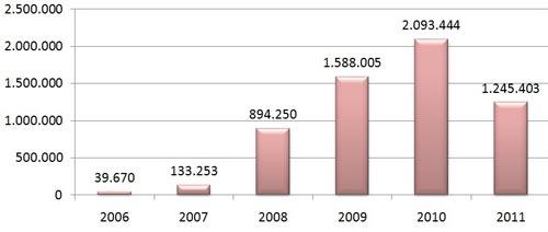 Diagrama malware 2011H1 El malware para dispositivos móviles crece un 273%