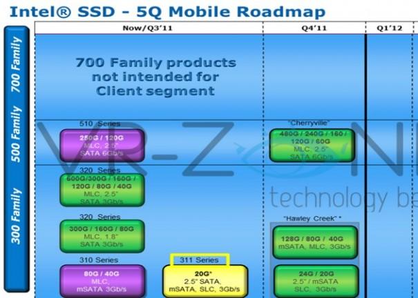 Intel prepara lanzamiento SSD 520
