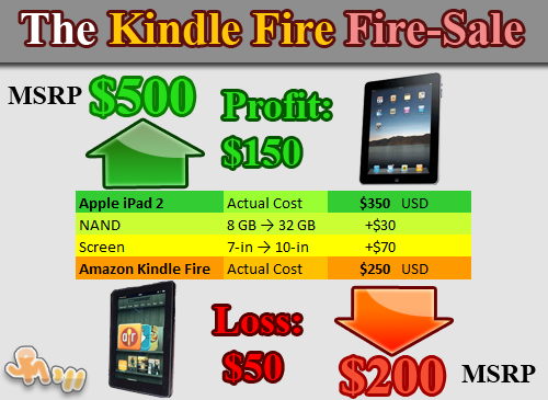 iPad 2 contra Kindle Fire ¿cuál es más rentable?