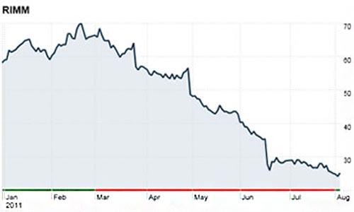 El precio de las acciones de RIM caen a niveles de hace 5 años