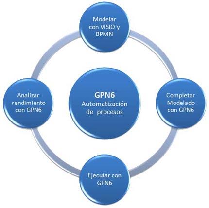 CLOUD GPN6