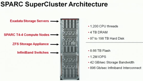 oracle supercluster architecture Oracle muestra el procesador SPARC T4 y avanza el SuperCluster