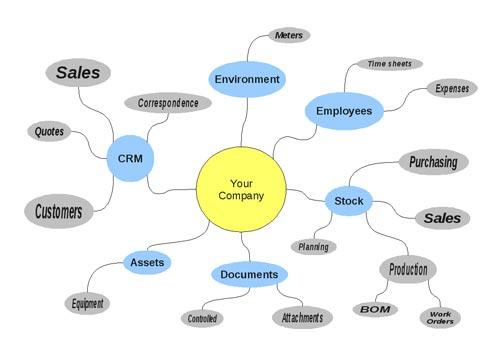 CRM3 Un estudio revela que los ERP son difíciles de usar y poco intuitivos