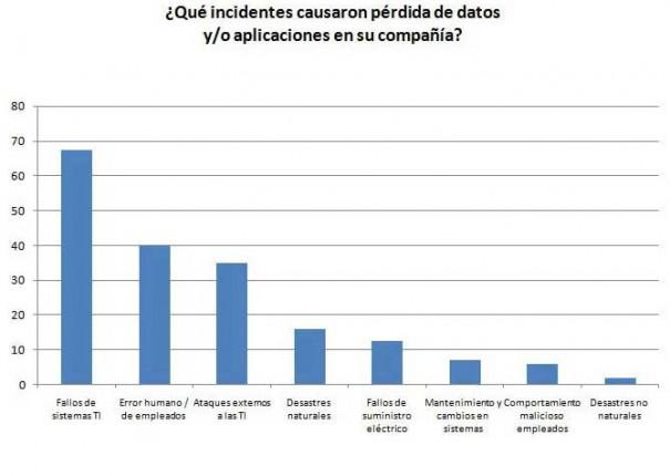 CA Technologies advierte en un estudio europeo de la falta de protección ante la pérdida de datos