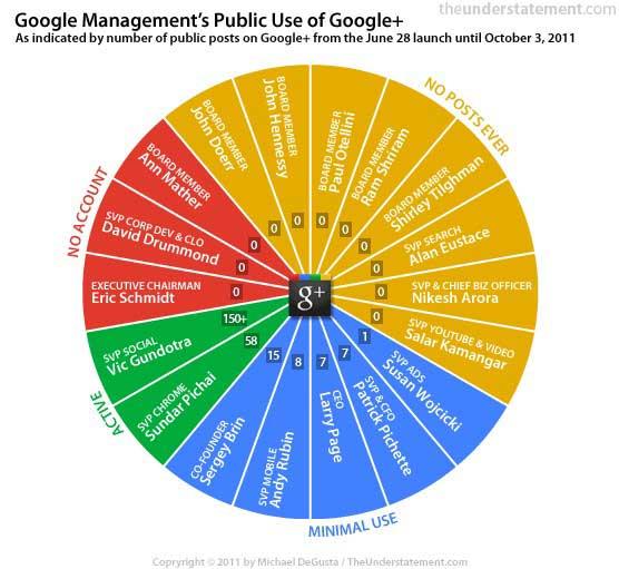 Los ejecutivos de Google no usan Google+