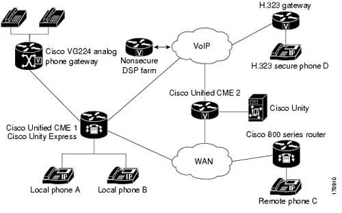 Cisco UCME