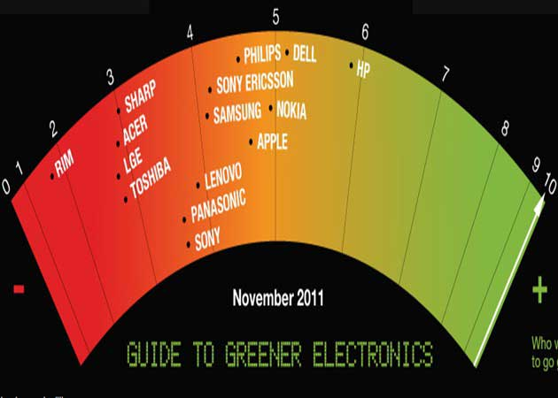 HP es la empresa electrónica más ecológica según Greenpeace
