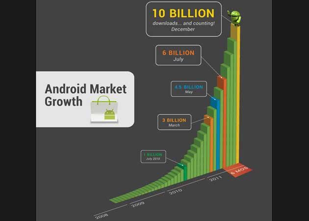 10.000 millones de descargas para el Android Market