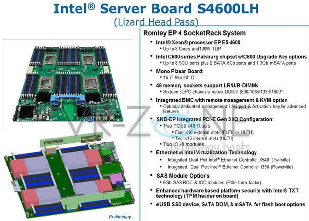 Intel presenta placa base con soporte para 1,5 Tbytes de memoria RAM