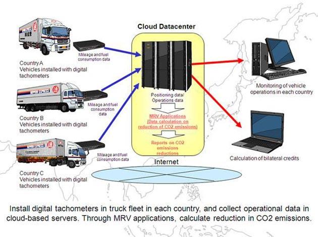 Fujitsu y Nippon Express, contra las emisiones de CO2 en la logística de Asia
