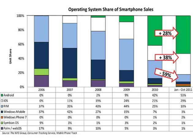 Google y Apple amplían dominio en el sector de la movilidad