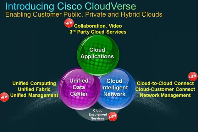 Cisco CloudVerse