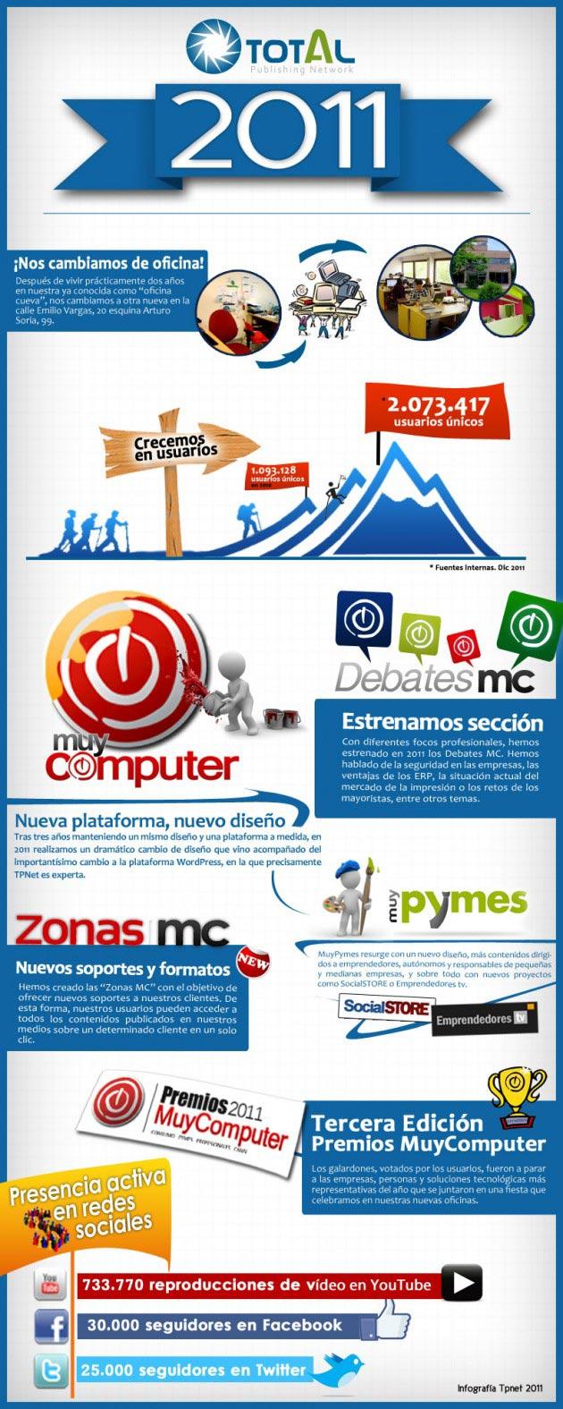 Infografía TPnet