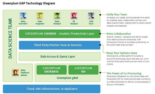 EMC presenta Greenplum para el análisis del Big Data