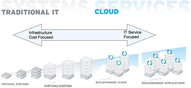 AFSM y EOI: 'El impacto de la nube en el modelo de Gestión de servicios TI'